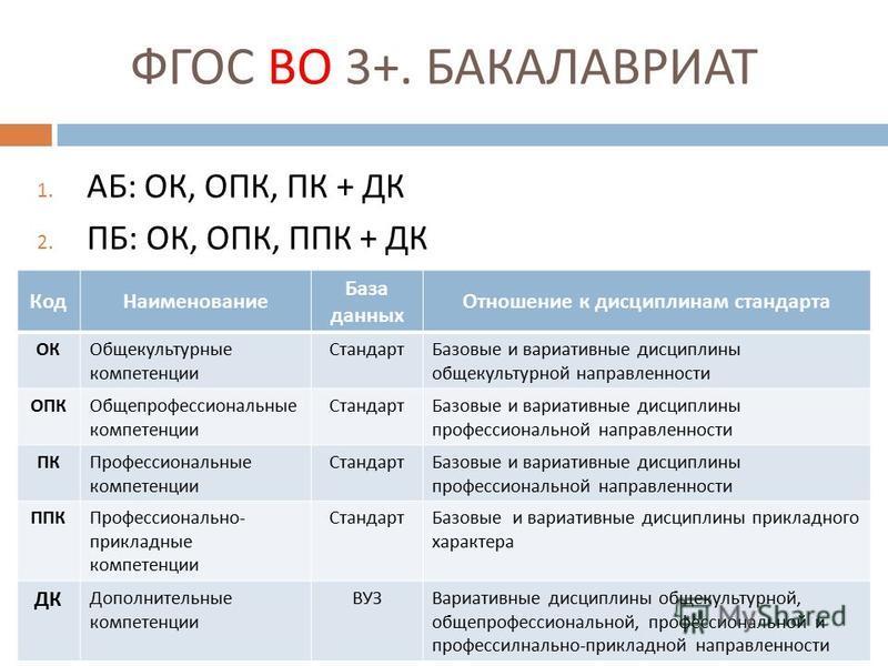 ФГОС ВО 3+. БАКАЛАВРИАТ 1. АБ : ОК, ОПК, ПК + ДК 2. ПБ : ОК, ОПК, ППК + ДК Код Наименование База данных Отношение к дисциплинам стандарта ОКОбщекультурные компетенции Стандарт Базовые и вариативные дисциплины общекультурной направленности ОПКОбщепроф
