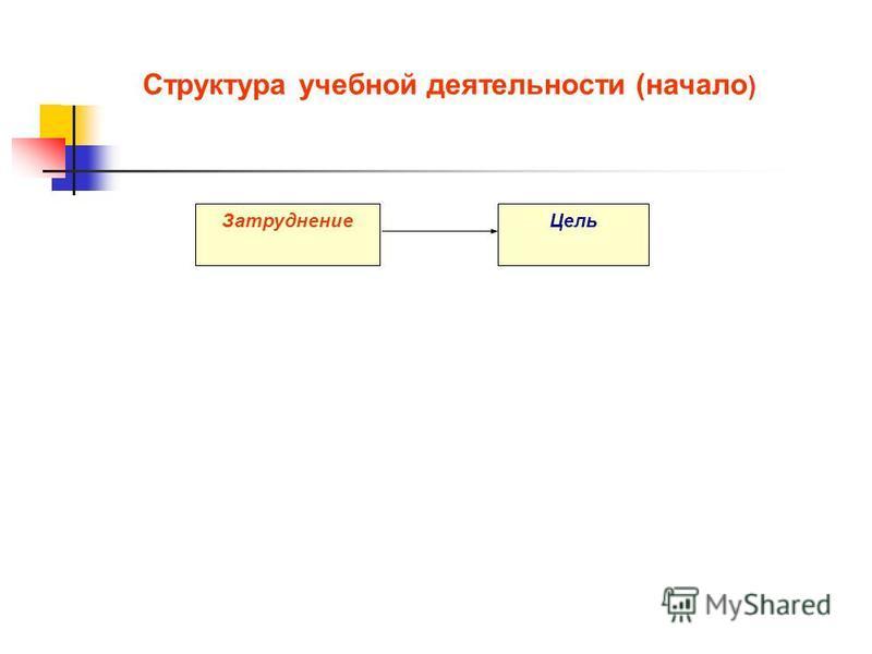 Структура учебной деятельности (начало ) Затруднение Цель