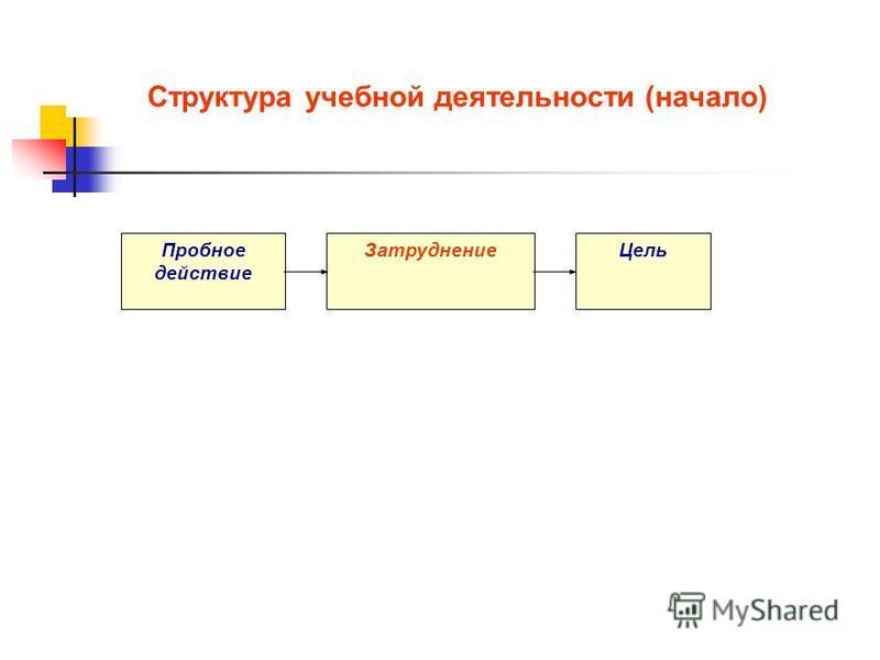 Структура учебной деятельности (начало) Пробное действие Затруднение Цель