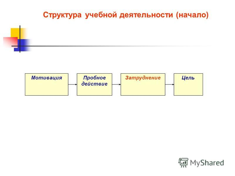 Структура учебной деятельности (начало) Мотивация Пробное действие Затруднение Цель