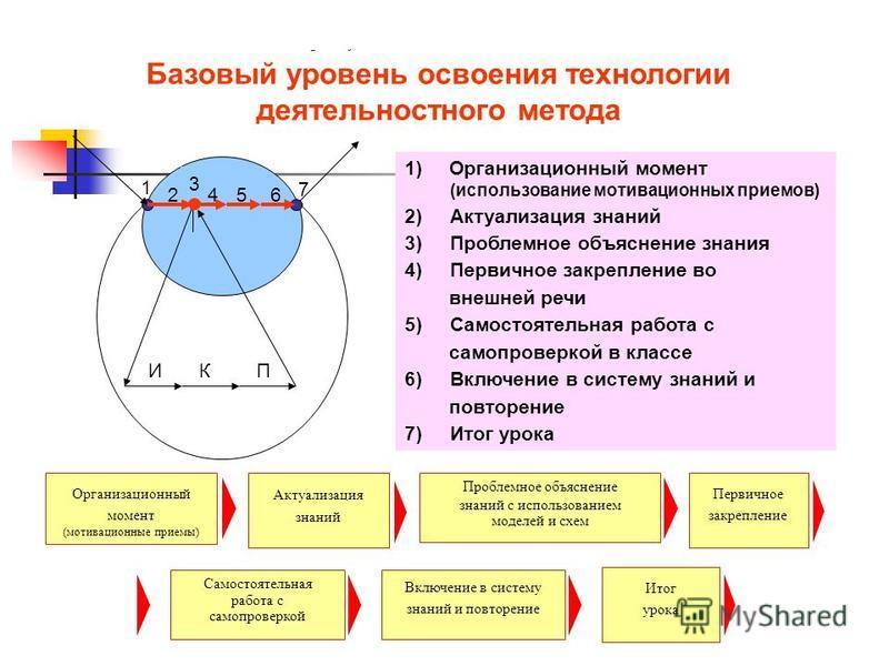 Базовый уровень Базовый уровень освоения технологии деятельностного метода 1)Организационный момент (использование мотивационных приемов) 2) Актуализация знаний 3) Проблемное объяснение знания 4) Первичное закрепление во внешней речи 5) Самостоятельн