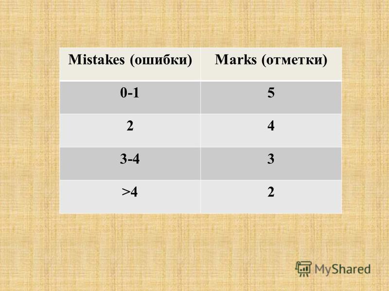 Mistakes (ошибки)Marks (отметки) 0-15 24 3-43 >42