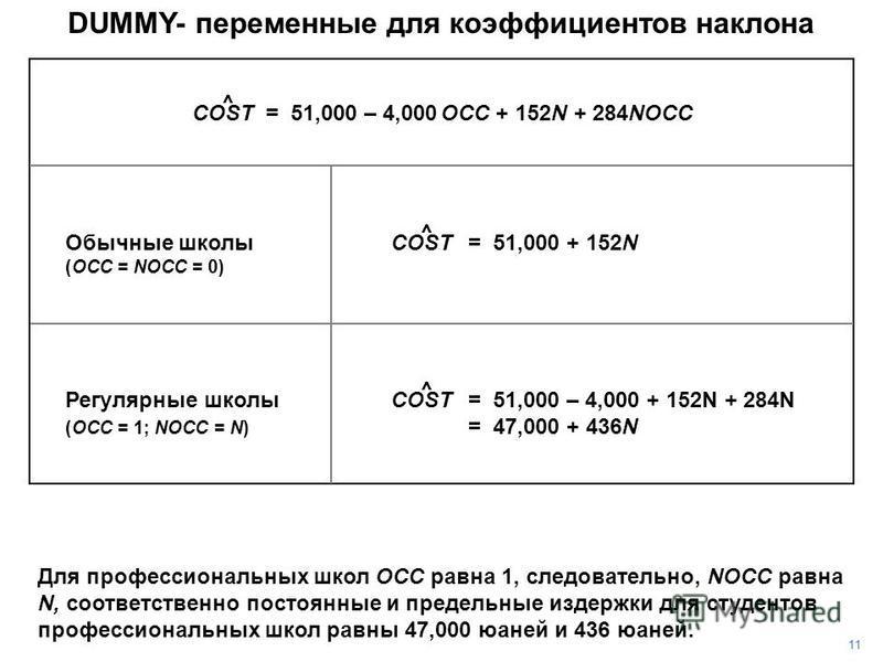 DUMMY- переменные для коэффициентов наклона Для профессиональных школ OCC равна 1, следовательно, NOCC равна N, соответственно постоянные и предельные издержки для студентов профессиональных школ равны 47,000 юаней и 436 юаней. 1 COST = 51,000 – 4,00
