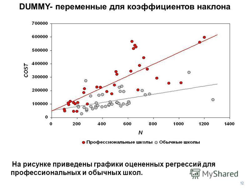 DUMMY- переменные для коэффициентов наклона На рисунке приведены графики оцененных регрессий для профессиональных и обычных школ. 1212