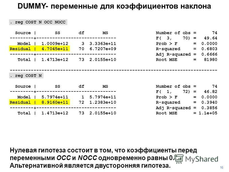 DUMMY- переменные для коэффициентов наклона. reg COST N OCC NOCC Source | SS df MS Number of obs = 74 ---------+------------------------------ F( 3, 70) = 49.64 Model | 1.0009e+12 3 3.3363e+11 Prob > F = 0.0000 Residual | 4.7045e+11 70 6.7207e+09 R-s