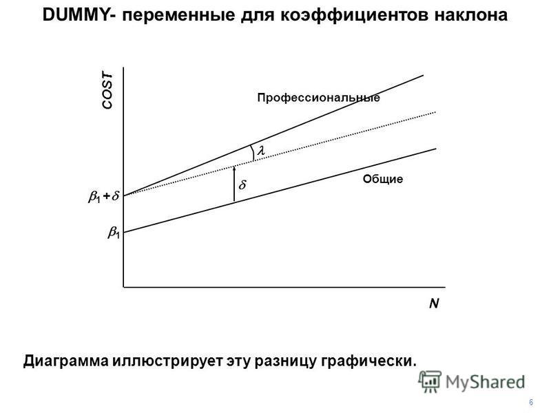 COST N 1 + 1 Профессиональные Общие DUMMY- переменные для коэффициентов наклона Диаграмма иллюстрирует эту разницу графически. 6