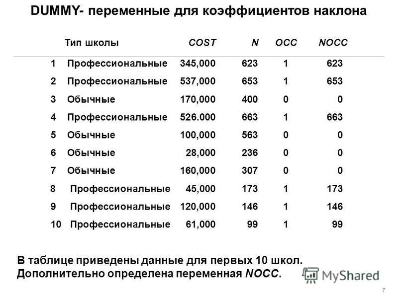 DUMMY- переменные для коэффициентов наклона В таблице приведены данные для первых 10 школ. Дополнительно определена переменная NOCC. 7 Тип школы COST N OCC NOCC 1 Профессиональные 345,0006231623 2 Профессиональные 537,0006531653 3 Обычные 170,0004000