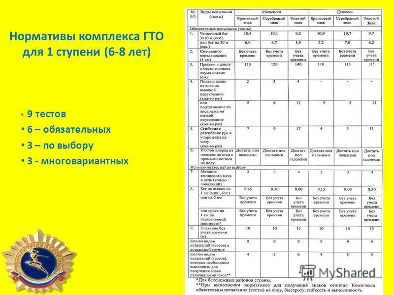 Нормативы комплекса ГТО для 1 ступени (6-8 лет) 9 тестов 6 – обязательных 3 – по выбору 3 - многовариантных