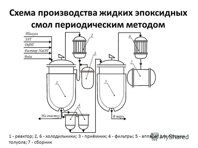 Схема производства жидких эпоксидных смол периодическим методом 1 - реактор; 2, 6 - холодильники; 3 - приёмник; 4 - фильтры; 5 - аппарат для отгонки толуола; 7 - сборник