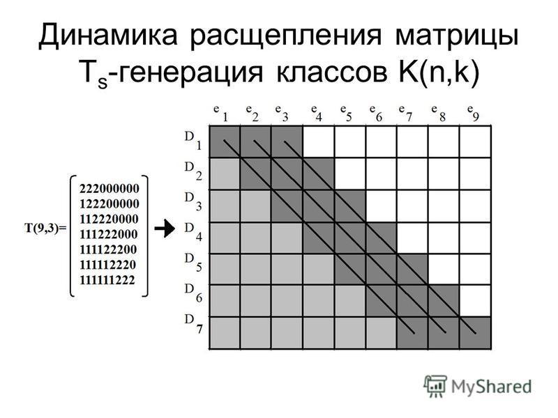Динамика расщепления матрицы Т s -генерация классов K(n,k)