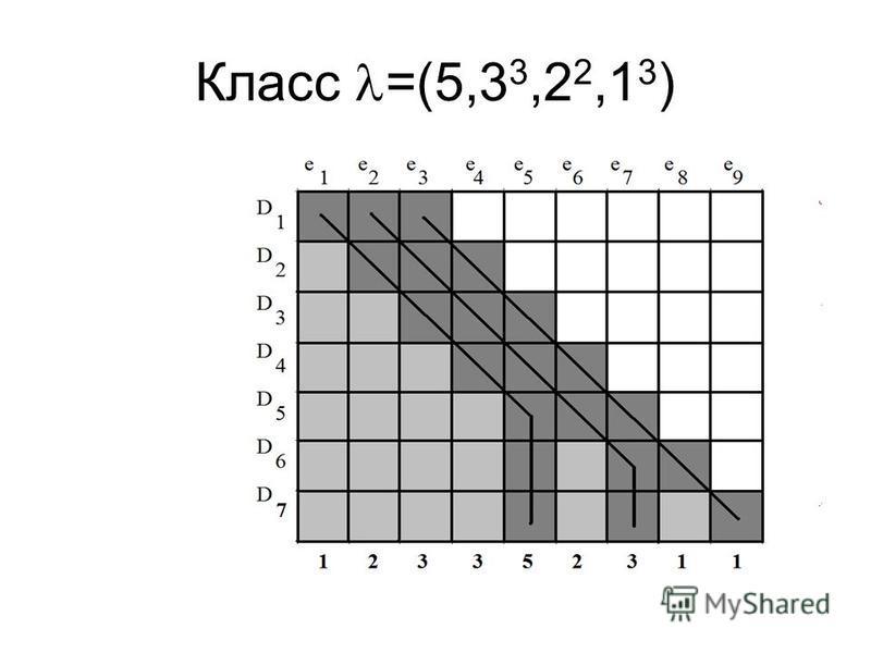 Класс =(5,3 3,2 2,1 3 )