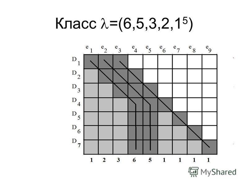 Класс =(6,5,3,2,1 5 )