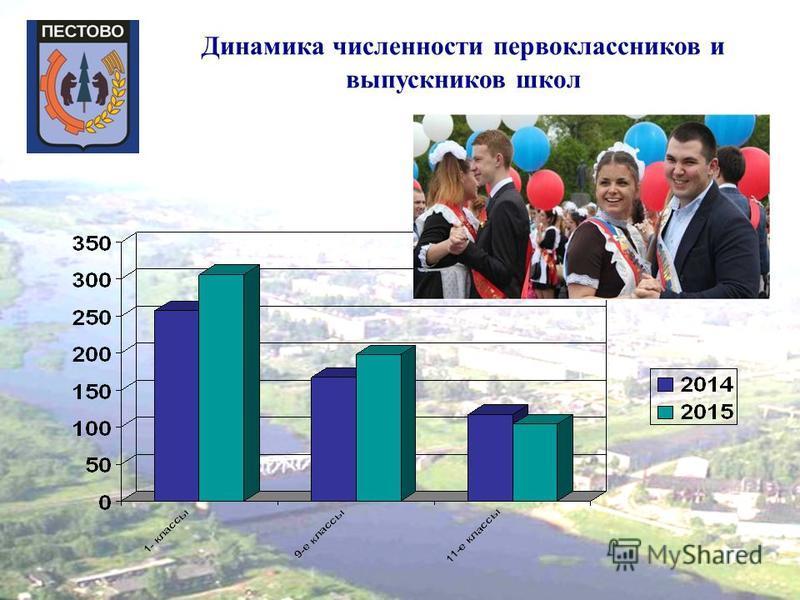 Динамика численности первоклассников и выпускников школ