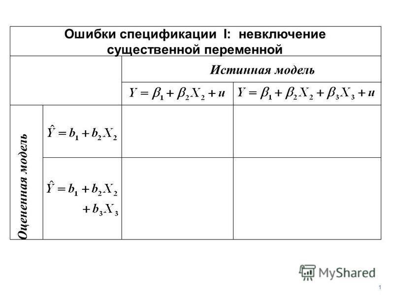 Истинная модель Оцененная модель Ошибки спецификации I: невключение существенной переменной 1
