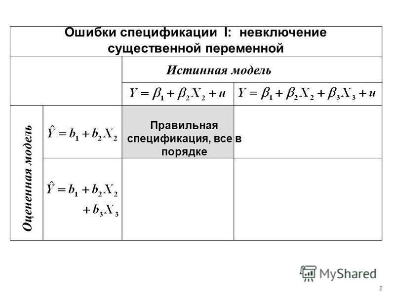 Истинная модель Оцененная модель Правильная спецификация, все в порядке 2