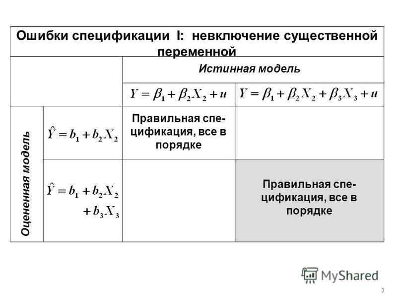 Ошибки спецификации I: невключение существенной переменной Истинная модель Оцененная модель Правильная спецификация, все в порядке 3