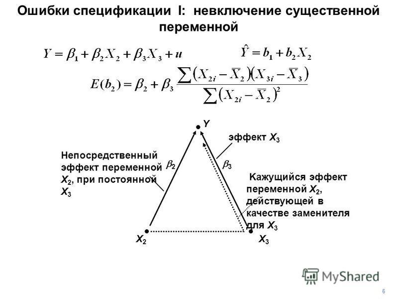 Ошибки спецификации I: невключение существенной переменной Y X3X3 X2X2 Непосредственный эффект переменной X 2, при постоянной X 3 эффект X 3 Kажущийся эффект переменной X 2, действующей в качестве заменителя для X 3 2 3 6
