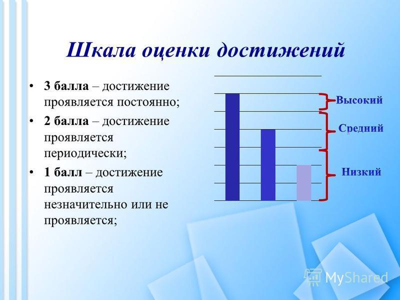 Шкала оценки достижений 3 балла – достижение проявляется постоянно; 2 балла – достижение проявляется периодически; 1 балл – достижение проявляется незначительно или не проявляется;