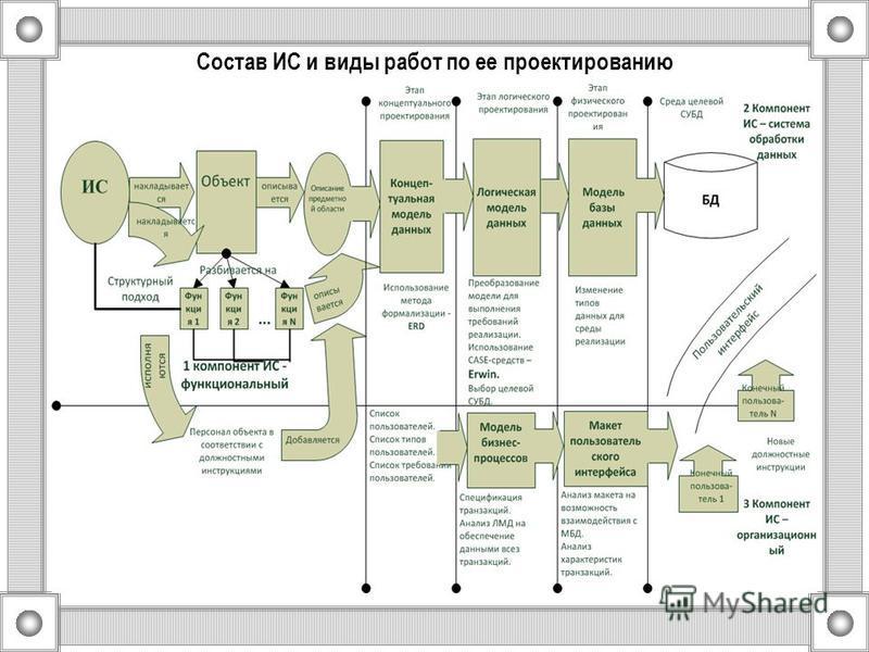 Состав ИС и виды работ по ее проектированию
