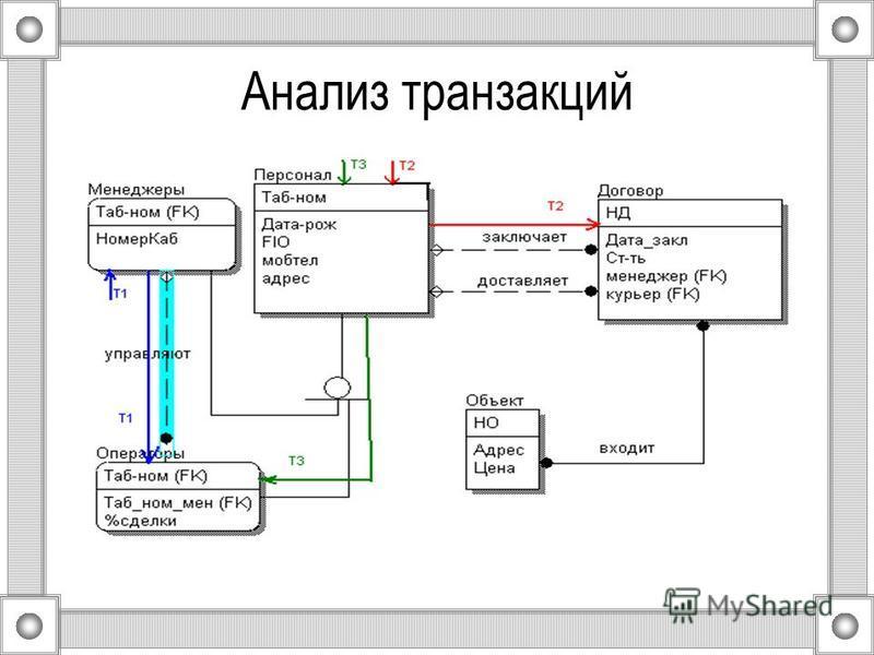 Анализ транзакций