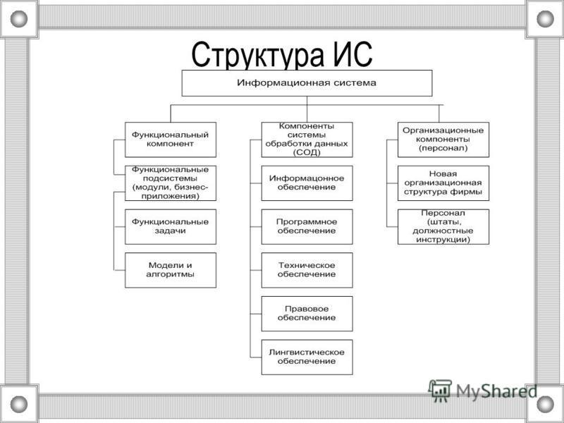 Структура ИС