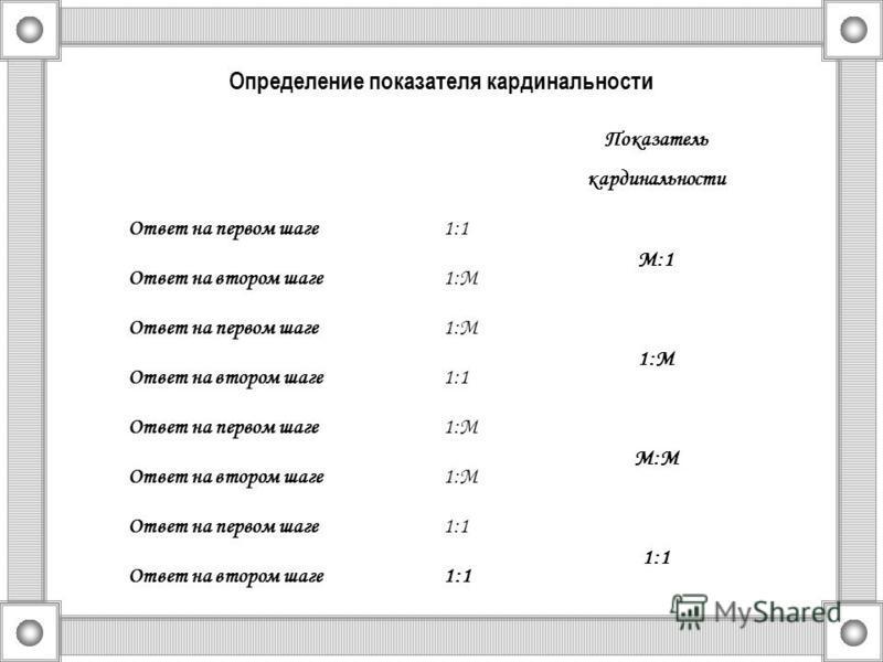 Определение показателя кардинальности Показатель кардинальности Ответ на первом шаге 1:1 М:1 Ответ на втором шаге 1:М Ответ на первом шаге 1:М Ответ на втором шаге 1:1 Ответ на первом шаге 1:М М:М Ответ на втором шаге 1:М Ответ на первом шаге 1:1 Отв