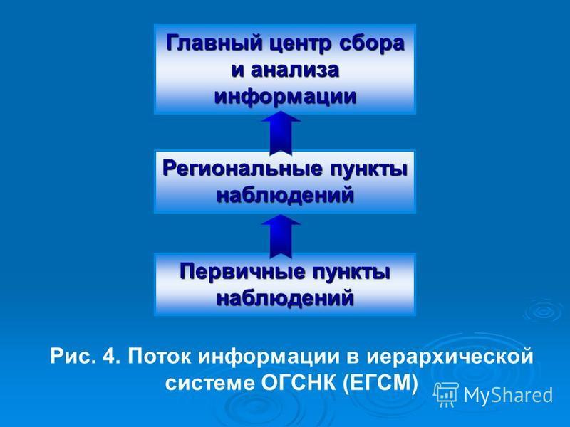 Главный центр сбора и анализа информации Региональные пункты наблюдений Первичные пункты наблюдений Рис. 4. Поток информации в иерархической системе ОГСНК (ЕГСМ)