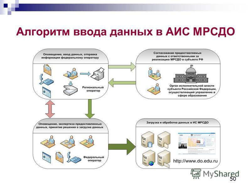 Алгоритм ввода данных в АИС МРСДО 50