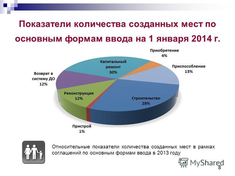 8 Показатели количества созданных мест по основным формам ввода на 1 января 2014 г. Относительные показатели количества созданных мест в рамках соглашений по основным формам ввода в 2013 году