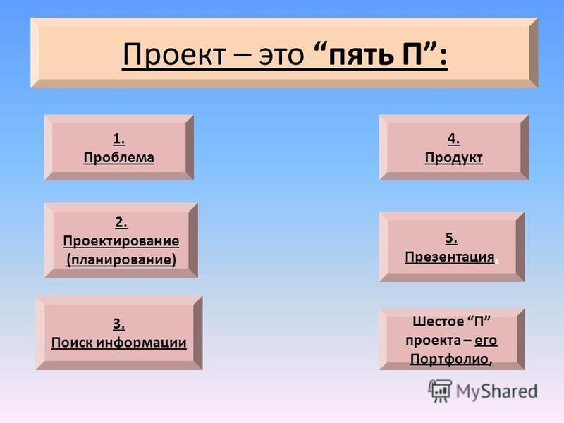 Проект – это пять П: 1. Проблема Шестое П проекта – его Портфолио, 4. Продукт 3. Поиск информации 2. Проектирование (планирование) 5. Презентация.
