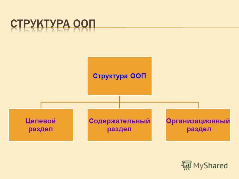 Структура ООП Целевой раздел Содержательный раздел Организационный раздел