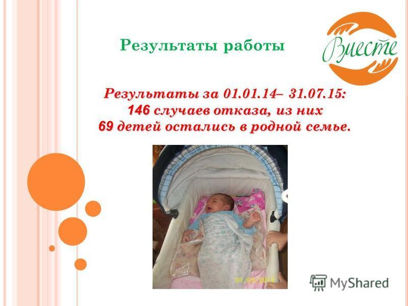 Результаты работы Результаты за 01.01.14– 31.07.15: 146 случаев отказа, из них 69 детей остались в родной семье.