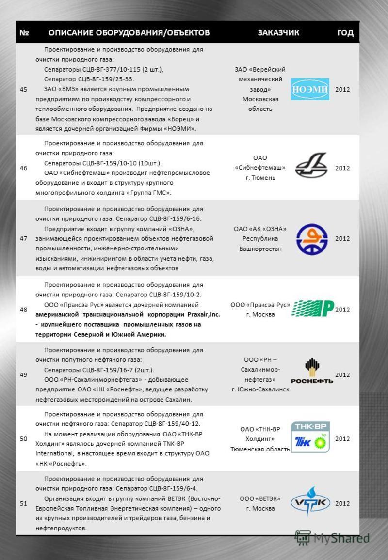 ОПИСАНИЕ ОБОРУДОВАНИЯ/ОБЪЕКТОВЗАКАЗЧИКГОД 45 Проектирование и производство оборудования для очистки природного газа: Сепараторы СЦВ-8Г-377/10-115 (2 шт.), Сепаратор СЦВ-8Г-159/25-33. ЗАО «ВМЗ» является крупным промышленным предприятиям по производств