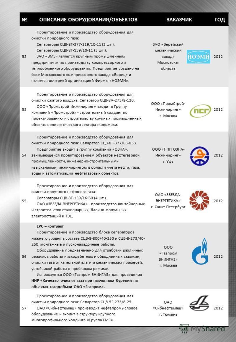 ОПИСАНИЕ ОБОРУДОВАНИЯ/ОБЪЕКТОВЗАКАЗЧИКГОД 52 Проектирование и производство оборудования для очистки природного газа: Сепараторы СЦВ-8Г-377-219/10-11 (3 шт.), Сепараторы СЦВ-8Г-159/10-11 (3 шт.). ЗАО «ВМЗ» является крупным промышленным предприятиям по