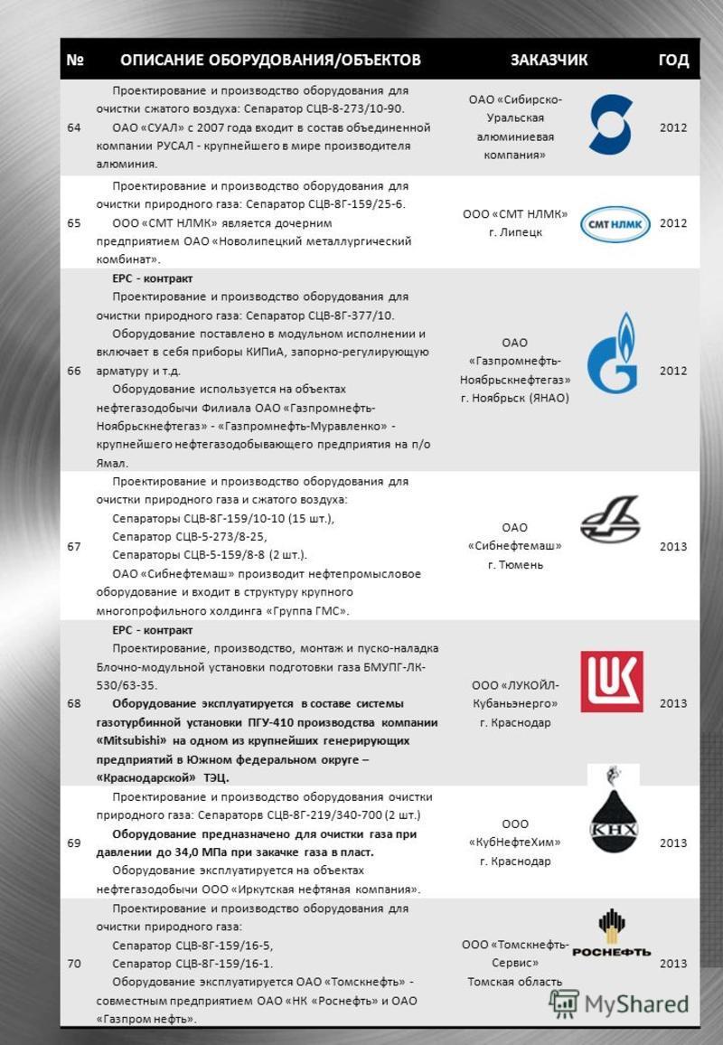 ОПИСАНИЕ ОБОРУДОВАНИЯ/ОБЪЕКТОВЗАКАЗЧИКГОД 64 Проектирование и производство оборудования для очистки сжатого воздуха: Сепаратор СЦВ-8-273/10-90. ОАО «СУАЛ» с 2007 года входит в состав объединенной компании РУСАЛ - крупнейшего в мире производителя алюм