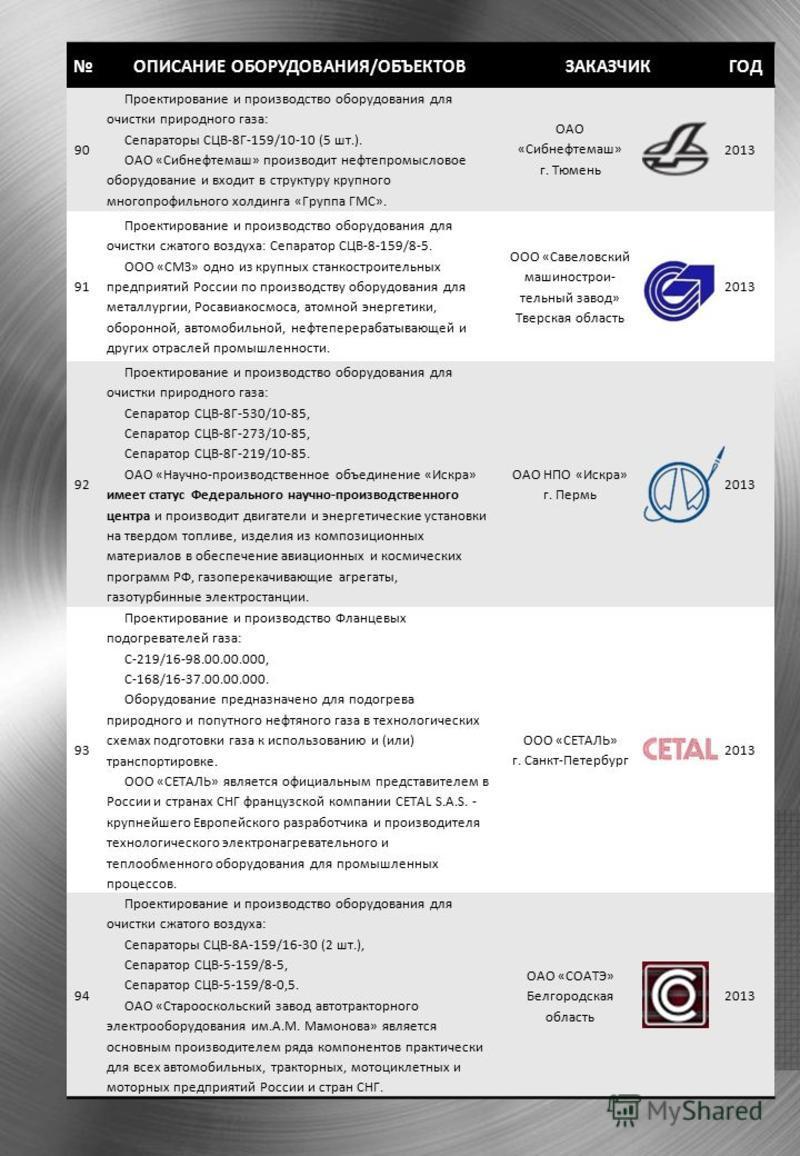 ОПИСАНИЕ ОБОРУДОВАНИЯ/ОБЪЕКТОВЗАКАЗЧИКГОД 90 Проектирование и производство оборудования для очистки природного газа: Сепараторы СЦВ-8Г-159/10-10 (5 шт.). ОАО «Сибнефтемаш» производит нефтепромысловое оборудование и входит в структуру крупного многопр