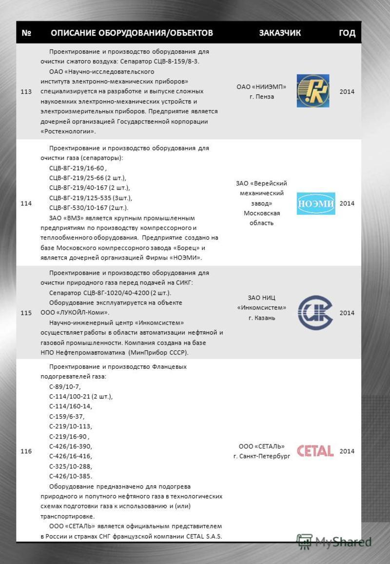 ОПИСАНИЕ ОБОРУДОВАНИЯ/ОБЪЕКТОВЗАКАЗЧИКГОД 113 Проектирование и производство оборудования для очистки сжатого воздуха: Сепаратор СЦВ-8-159/8-3. ОАО «Научно-исследовательского института электронно-механических приборов» специализируется на разработке и