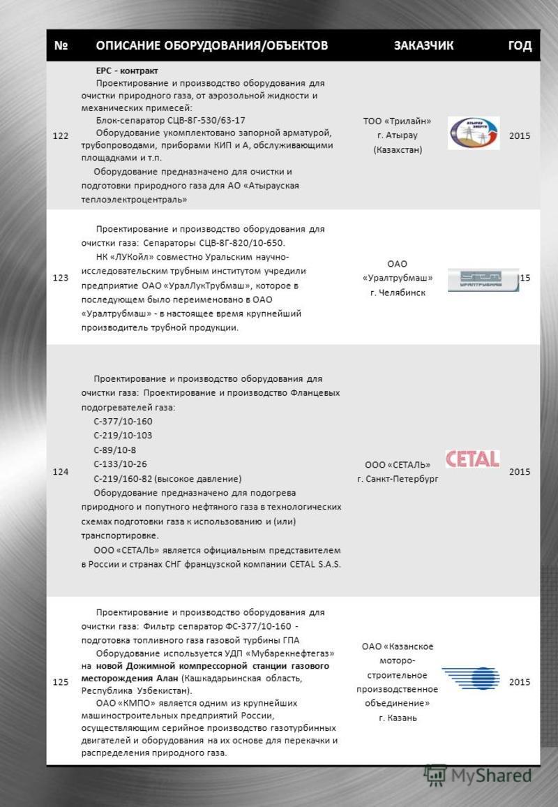 ОПИСАНИЕ ОБОРУДОВАНИЯ/ОБЪЕКТОВЗАКАЗЧИКГОД 122 ЕРС - контракт Проектирование и производство оборудования для очистки природного газа, от аэрозольной жидкости и механических примесей: Блок-сепаратор СЦВ-8Г-530/63-17 Оборудование укомплектовано запорной