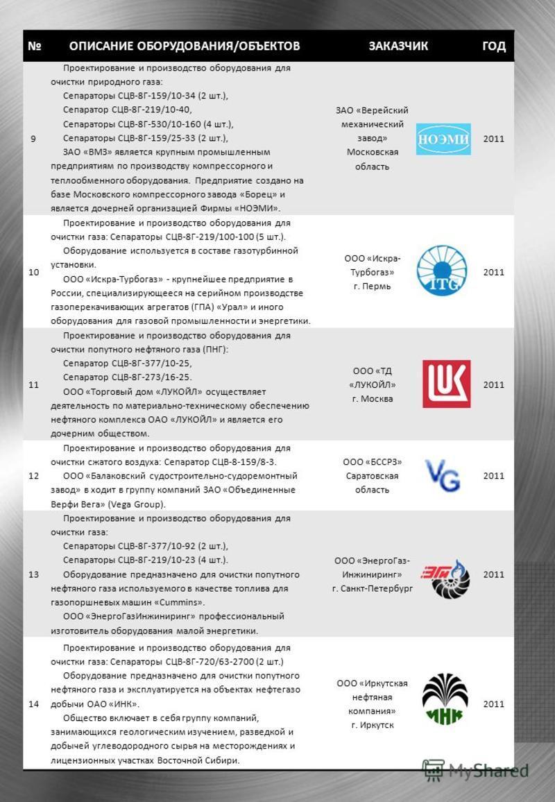 ОПИСАНИЕ ОБОРУДОВАНИЯ/ОБЪЕКТОВЗАКАЗЧИКГОД 9 Проектирование и производство оборудования для очистки природного газа: Сепараторы СЦВ-8Г-159/10-34 (2 шт.), Сепаратор СЦВ-8Г-219/10-40, Сепараторы СЦВ-8Г-530/10-160 (4 шт.), Сепараторы СЦВ-8Г-159/25-33 (2