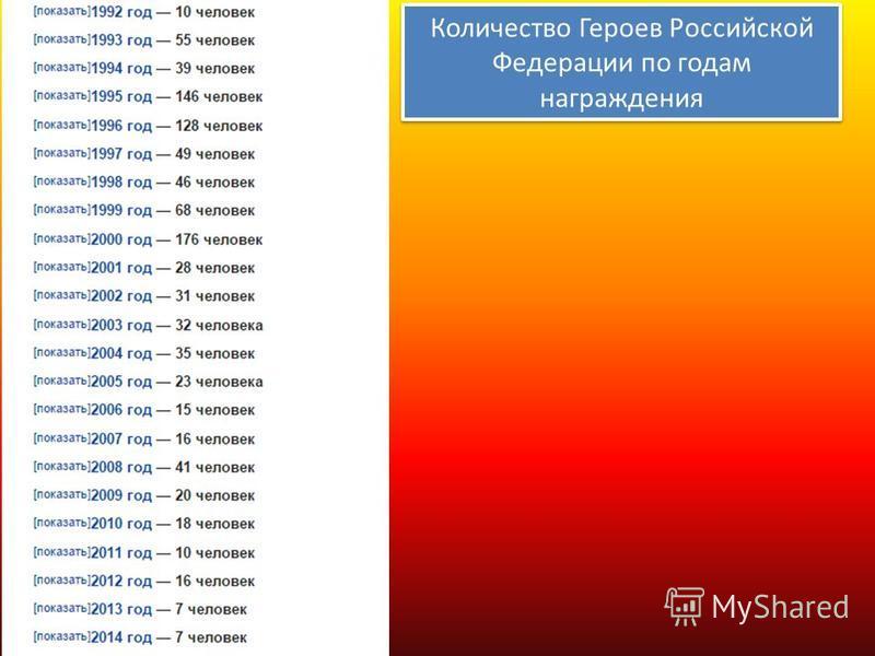 Количество Героев Российской Федерации по годам награждения