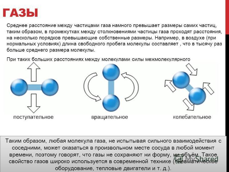 ГАЗЫ Среднее расстояние между частицами газа намного превышает размеры самих частиц, таким образом, в промежутках между столкновениями частицы газа проходят расстояния, на несколько порядков превышающие собственные размеры. Например, в воздухе (при н