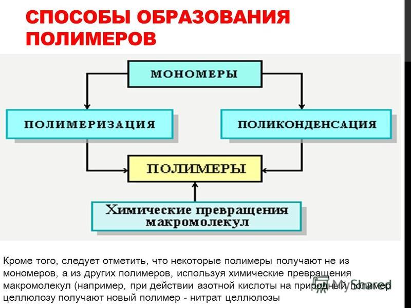 СПОСОБЫ ОБРАЗОВАНИЯ ПОЛИМЕРОВ Кроме того, следует отметить, что некоторые полимеры получают не из мономеров, а из других полимеров, используя химические превращения макромолекул (например, при действии азотной кислоты на природный полимер целлюлозу п