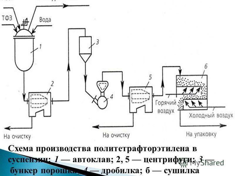 Схема производства политетравторэтилена в суспензии: 1 автоклав; 2, 5 центрифуги; 3 бункер порошка; 4 дробилка; б сушилка