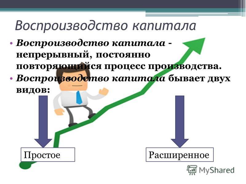 Воспроизводство капитала Воспроизводство капитала - непрерывный, постоянно повторяющийся процесс производства. Воспроизводство капитала бывает двух видов: Простое Расширенное