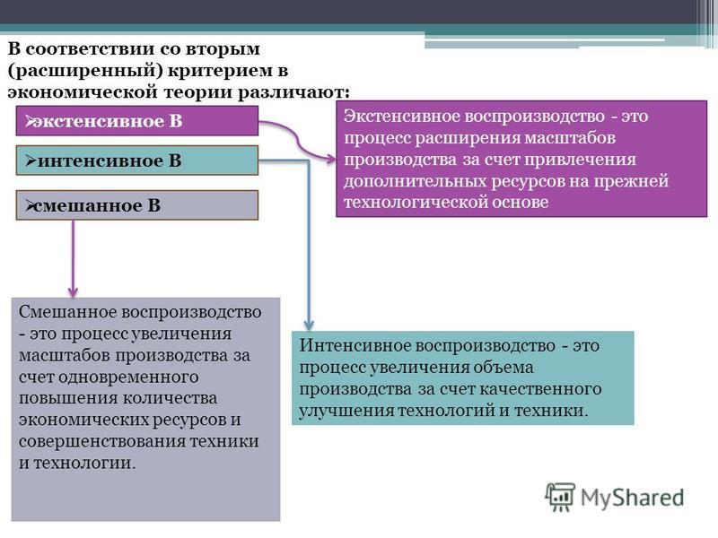 В соответствии со вторым (расширенный) критерием в экономической теории различают: экстенсивное В интенсивное В смешанное В Экстенсивное воспроизводство - это процесс расширения масштабов производства за счет привлечения дополнительных ресурсов на пр