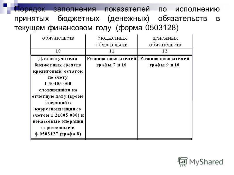 Порядок заполнения показателей по исполнению принятых бюджетных (денежных) обязательств в текущем финансовом году (форма 0503128)