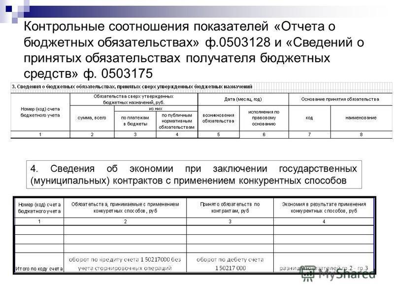 как быть с обязательствами которые принимаются 2015 на 2016 год по аукциону форма 0503738 бюджетного учреждения
