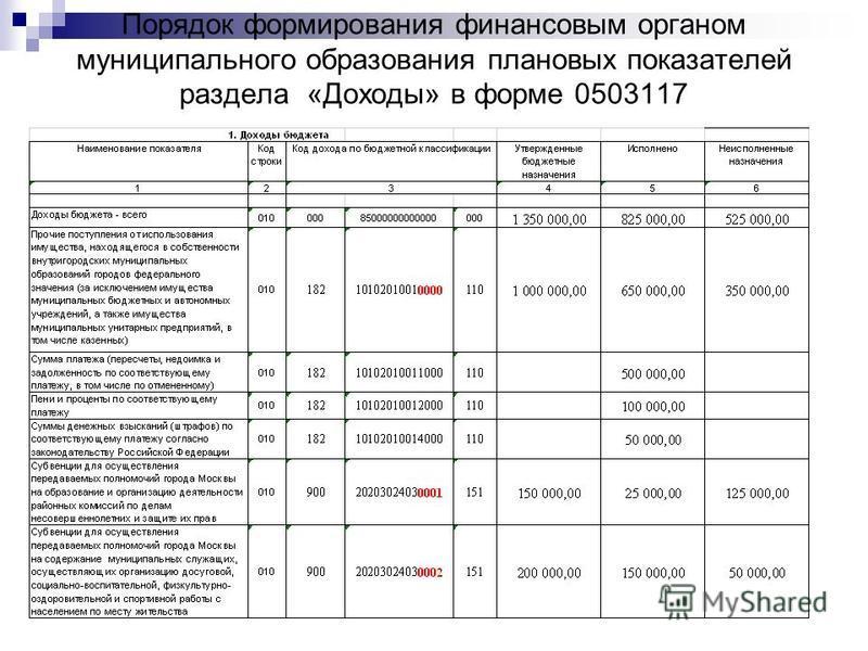 Порядок формирования финансовым органом муниципального образования плановых показателей раздела «Доходы» в форме 0503117