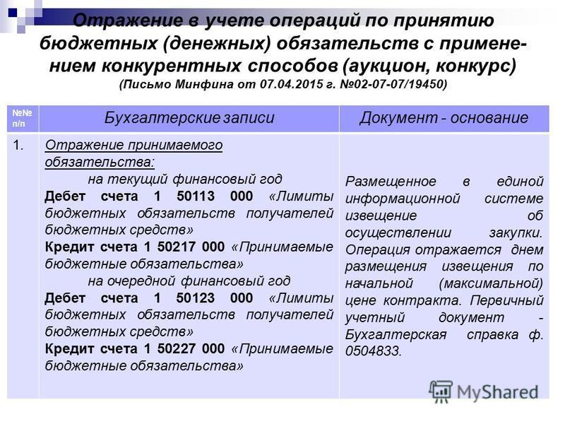 Отражение в учете операций по принятию бюджетных (денежных) обязательств с применением конкурентных способов (аукцион, конкурс) (Письмо Минфина от 07.04.2015 г. 02-07-07/19450) п/п Бухгалтерские записи Документ - основание 1. Отражение принимаемого о