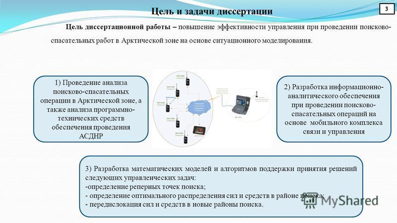 Цель и задачи диссертации Цель диссертационной работы – повышение эффективности управления при проведении поисково- спасательных работ в Арктической зоне на основе ситуационного моделирования. 2) Разработка информационно- аналитического обеспечения п